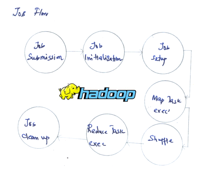 hadoop037-job-submission-1