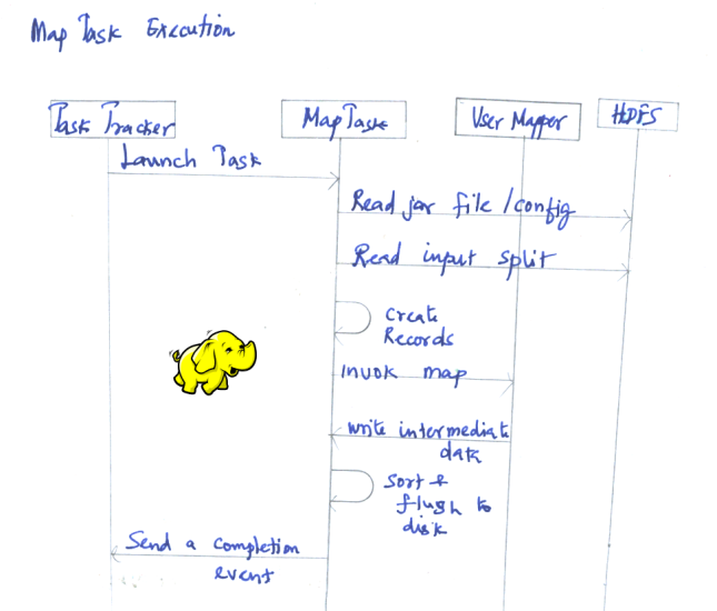 hadoop041-map-task-execution