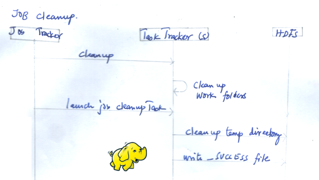 hadoop043-hadoop-job-cleanup